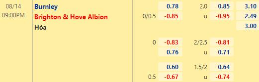 Tỷ lệ kèo bóng đá giữa Burnley vs Brighton