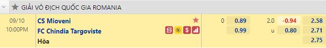 Tỷ lệ kèo bóng đá giữa CS Mioveni vs Chindia Targoviste