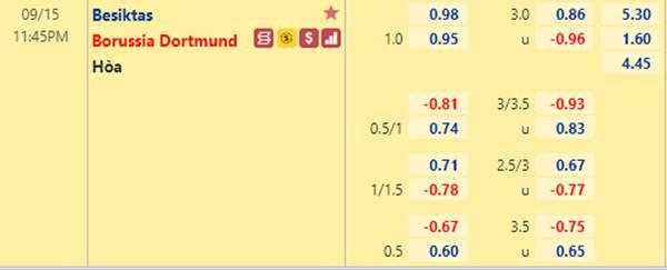 Tỷ lệ kèo bóng đá giữa Besiktas vs Dortmund