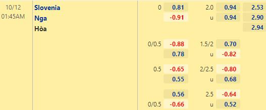 Tỷ lệ kèo giữa Slovenia vs Nga